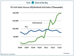 chart of the day the chart of the day microsoft s big problem in one chart business