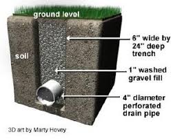 French Drain Designs