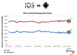 android vs iphone market android os vs ios