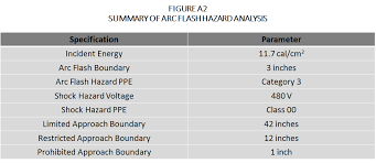 nfpa 70e arc flash table electrical and product safety comparing an arc flash hazard