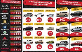toyota sports car list toyota kia hyundai top list of best selling cars in