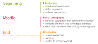 essay structure learning labthree parts of an essay see link below for long description ipnodns ru