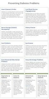 Illnesses That Cause Blindness Future Health Diabetes