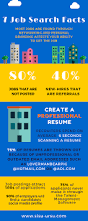 sisu ursu career advice 7 job search facts writing a great
