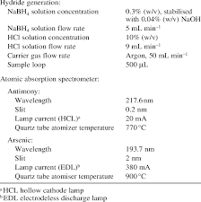 hollow cathode l in atomic absorption spectroscopy conditions for the hydride generation atomic absorption spectrometer