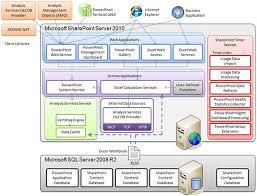 microsoft sql server powerpivot planning and deployment
