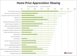 Foreclosure Home In Atlanta Ga Realtytrac October 2014 Residential And Foreclosure Sales Report