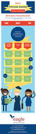 best 25 professional accounting ideas on pinterest resume ideas