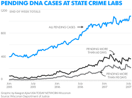delays rise for dna tests at state crime lab