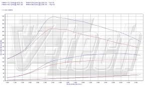 chip tuning opel astra h 1 7 cdti 74kw 99hp