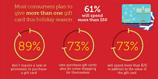 gift card for sale are retailers maximizing gift card sales retailwire