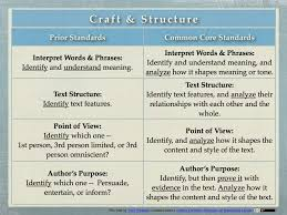 craft and structure deeper thinking and tech integration
