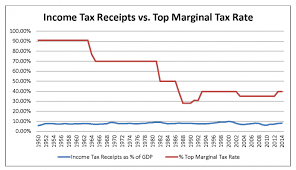 california state tax table 2016 the good ol days when tax rates were 90 percent mises institute