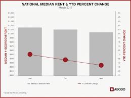 average rent prices down slightly