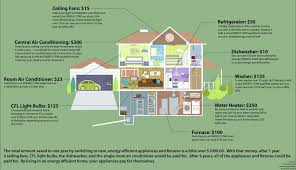 are energy efficient homes more valuable in the marketplace