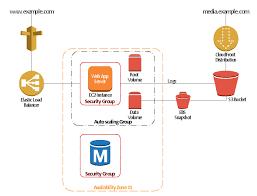 3 tier auto scalable web application architecture 2 tier auto