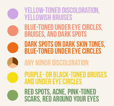 Color Concealer The Concealer Chronicles A Color Coded Guide Beautymnl A Simple