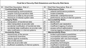 Outsourcing Risk Assessment Template by Data Risks In The Cloud
