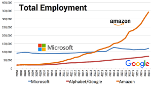 amazon soars to more than 341k employees u2014 adding more than 110k