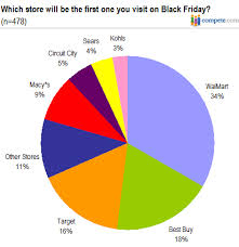 target online black friday shopping start time retailers prepare for black friday blitz wal mart leads pack