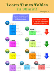 Learn Times Tables Learn Times Tables In 90min Incl Worksheets Free By Mathengines