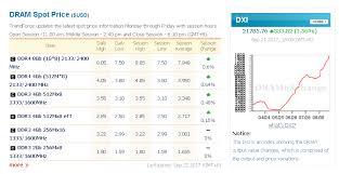 Seeking Dram Stock Forecast Based On A Predictive Algorithm I Mu