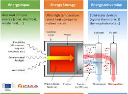 europe to lead a 3 3 m u20ac project for energy storage in molten