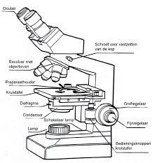 microscoop onderdelen