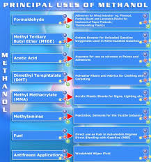 methanol products