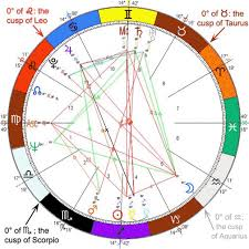 astrological signs chart