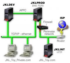 network configuration diagram