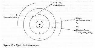 effet photoelectrique
