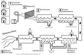 sewage treatment diagram