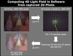 Light Field Camera.