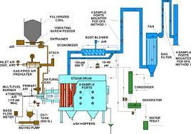 fluidised bed furnace