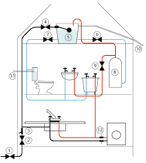 indirect water supply