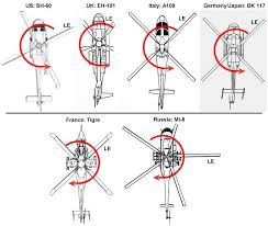 helicopter main rotor