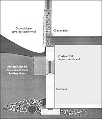 slab on grade foundations