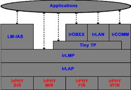irda interface