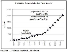 hedge fund growth