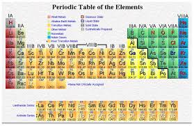 element tables