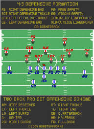 football formation diagrams