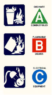 fire extinguishers classification