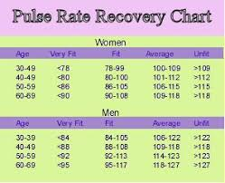 healthy pulse rate chart