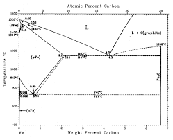 carbon steel phase diagram