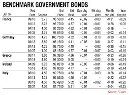 bond tables