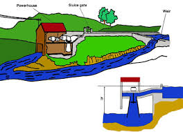 micro hydro systems