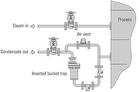 inverted bucket traps