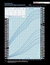 pediatric weight chart