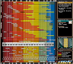 picture of frequency